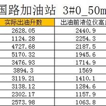 甘肅100立方米油罐容積標定步驟圖片