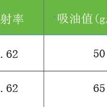 上海改性高嶺土廠家用于涂料陶瓷橡膠等各種領域中圖片