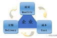 QCD改善原理與方法
