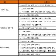 Avix標準工時仿真軟件北京Avix代理商微辰三維圖片